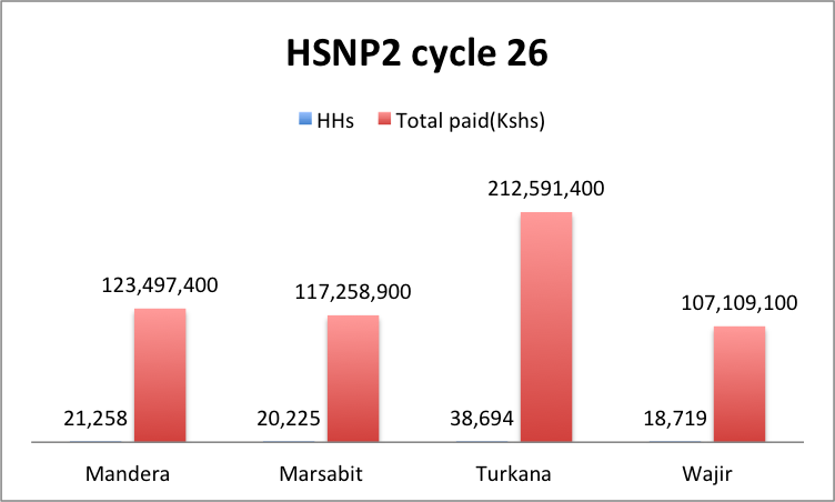 HSNP2 Cycle 26