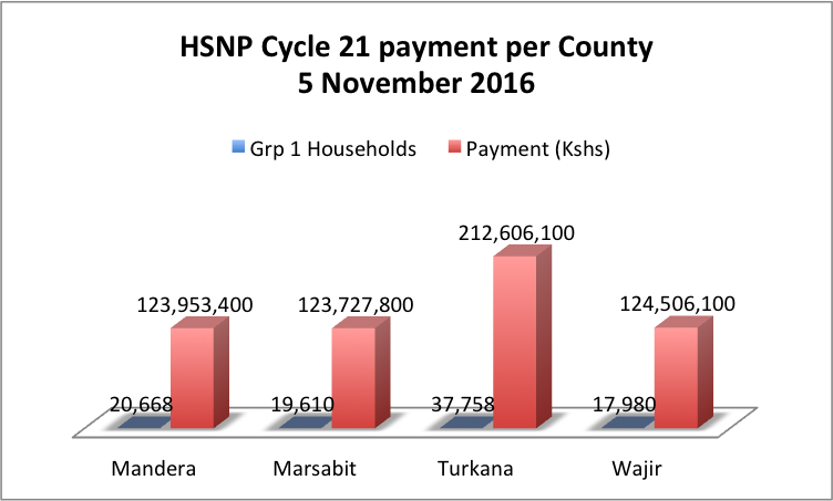 HSNP pays cycle 21 to regular beneficiaries