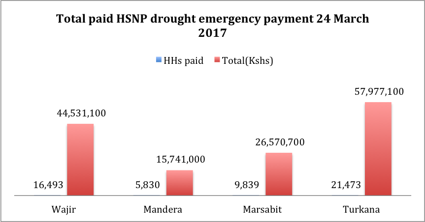 HSNP pays drought emergency payments in March 2017